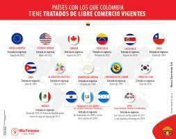 TRATADO DE LIBRE COMERCIO (TLC) COLOMBIA