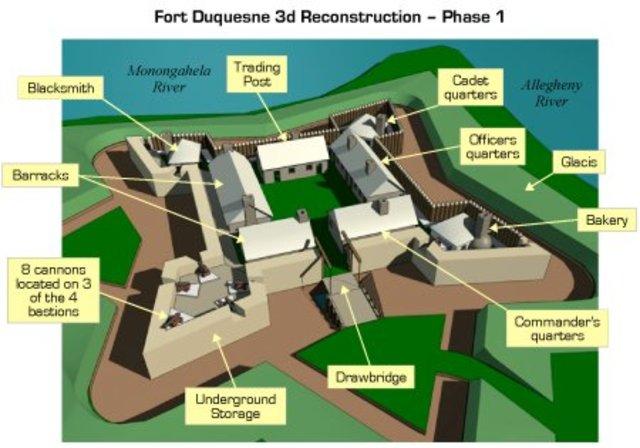 General Washington attacks Fort Duqusne