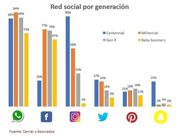 Redes Sociales por nicho