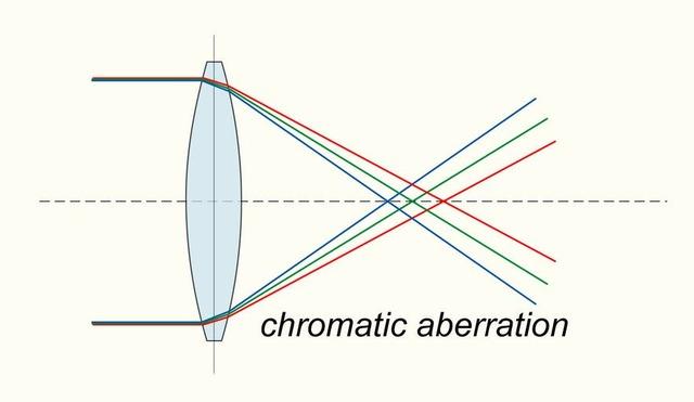 Lenses reducing chromatic effect