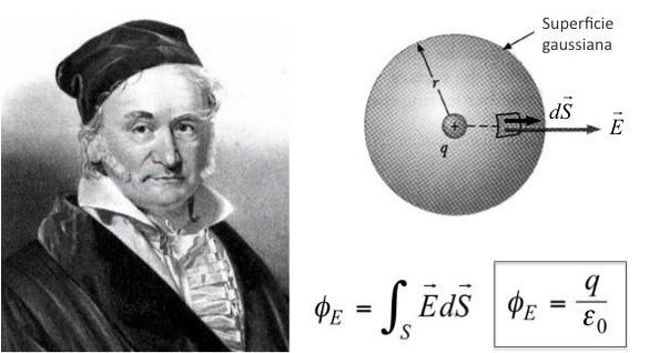 Solución de ecuaciones lineales (Carl Friedrich Gauss)