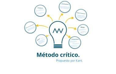Método de Kant