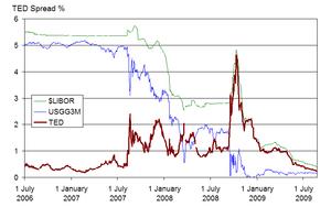 """Crisis económica de 2008 """"La Gran Recesión"""""""