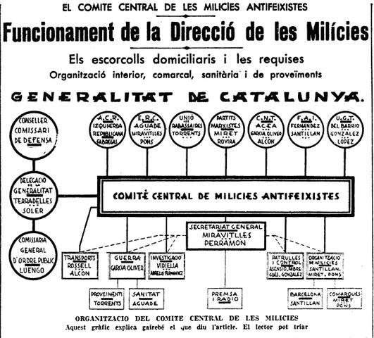 Creació Comité Central de Milícies Antifeixistes
