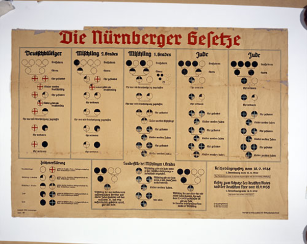 Hitler implements the Nurenburg Race Laws