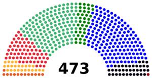 Victoria de la CEDA en las elecciones
