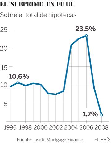 Crisi del 2008 - 2009 (Fet Històric Econòmic)