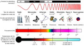Linea de tiempo de la luz timeline