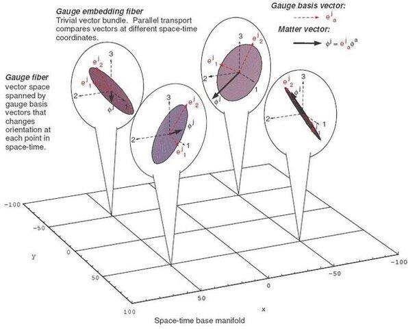 Teorías de Gauge