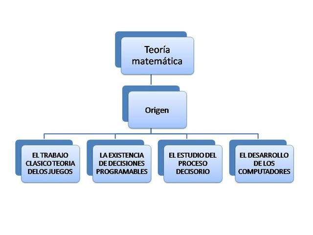 INICIO DE LA TEORÍA MATEMÁTICA