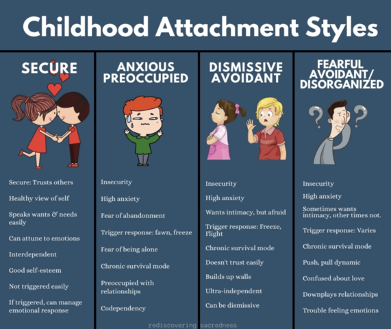 4.3 Adult Attachment Style