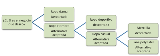 MODELO CUANTITATIVO DE LA TEORÍA DE TOMA DE DECISIONES