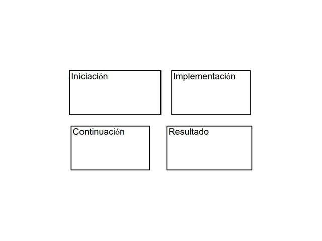 Se continua el trazado del mapa del proceso de innovación