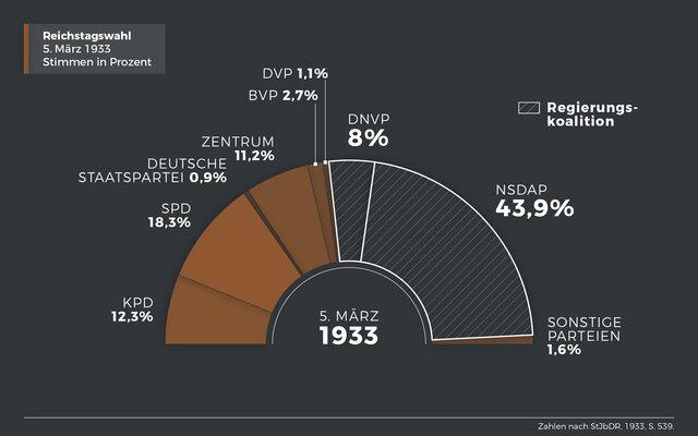 Die Neuwahlen des Reichtages fanden statt. Die NSDAP verzeichnete einen starken Zuwuchs und macht auf Kosten der KPD und der SPD Sitze gut. Das Ziel der absoluten Mehrheit wurde aber deutlich verpasst und man war noch immer auf andere Parteien angewiesen.