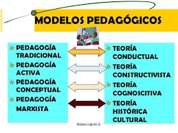 Modelos pedagógicos.