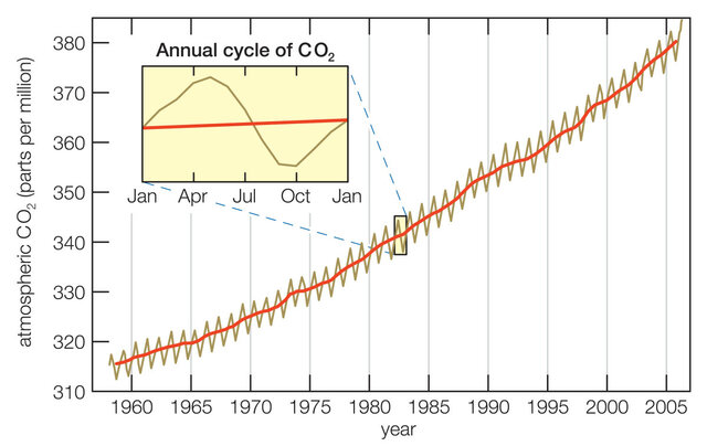 "Finding the ""Keeling Curve"""