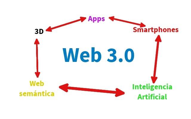 Características de la Web 3.0
