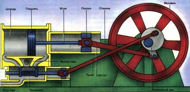 Как это было: проект парового двигателя
