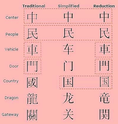 Chinese-Character Digital Communication System