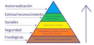 Teoria Piramide de Maslow