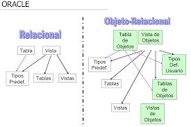 Bases de datos objeto-relacional