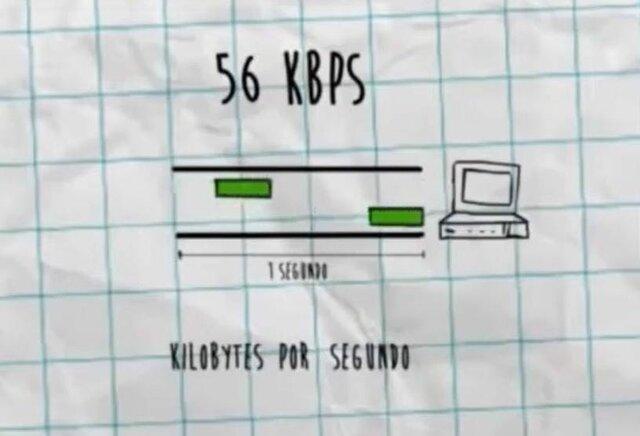 La velocidad de la Internet