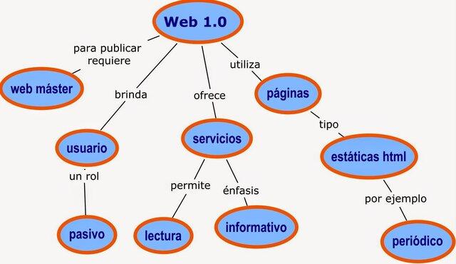 Caracteristica de la WEB 1.0