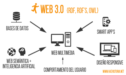 Caracteristicas de la WEB 3.0