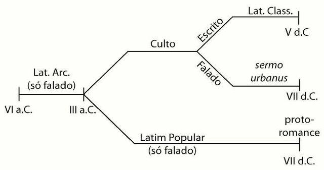 Expansão da língua latina