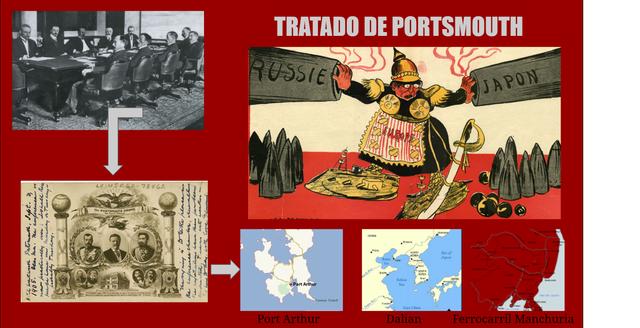 El tratado de Portsmouth