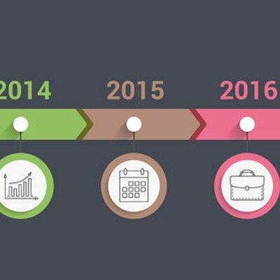 inventos del mundo audiovisual timeline