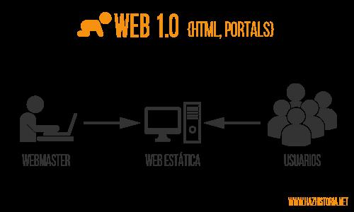 ALGUNOS ELEMENTOS DE DISEÑOS TIPICOS DE UN SITIO WEB 1.0