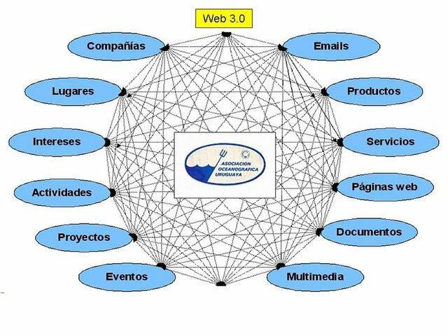 WEB 3.0 NUESTRO FUTURO