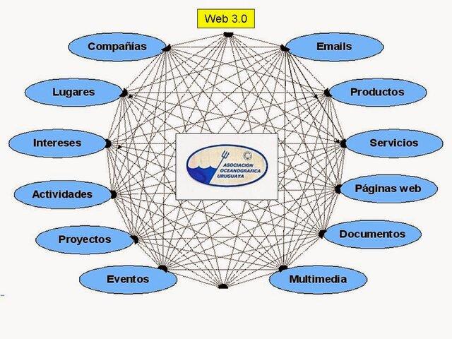 CARACTERISTICAS PRINCIPALES DE LA WEB 3.0
