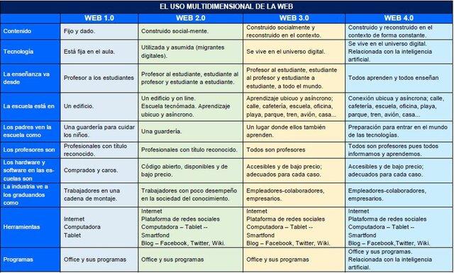 Características de los tipos de Webs