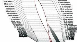 Cronología de las tecnologías de la medición del tiempo timeline