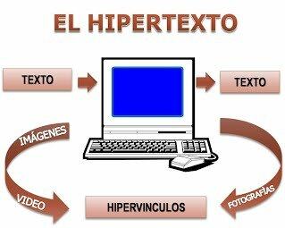 Primer sistema de Hipertexto