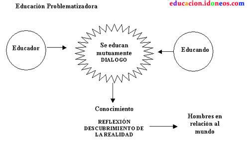 MODELO PROBLEMATIZADOR Y POSTULADOS