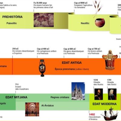 Etapes de la história timeline