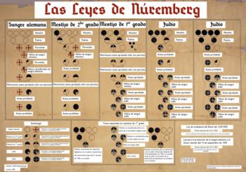 Leyes de Nuremberg (Conjunto de leyes de tipo racista y antisemita).