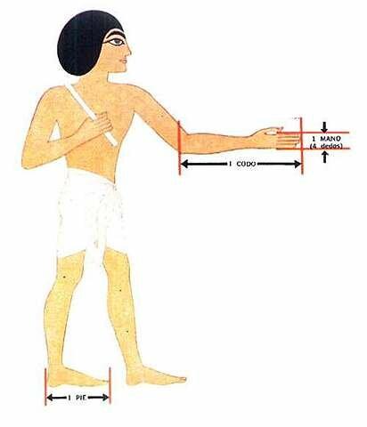 Primeros métodos de medición,.