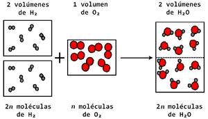 La afirmación de Avogadro es publicada en el Journal de Physique