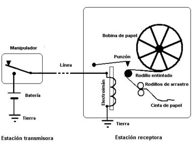 Diseño de Telegrafo