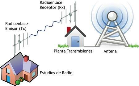 Primera señal de radio