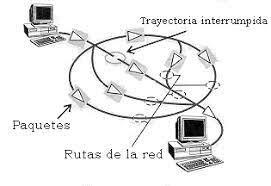 Protocolo para Intercomunicación de Redes por paquetes