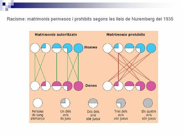 HECHOS POLITICOS- Leyes de Nurenberg-