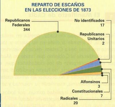 Elecciones de 1873