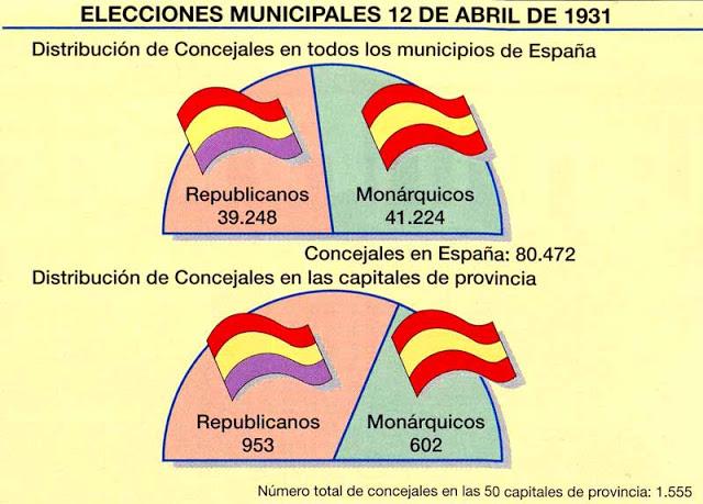 Elecciones Municipales.