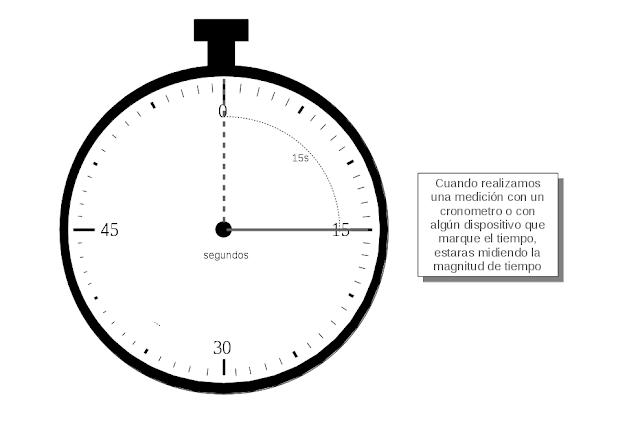 Magnitud Fundamental: EL TIEMPO
