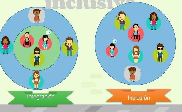 Integración diferente a inclusión